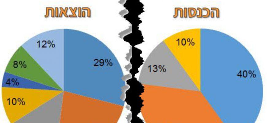 מה משמעות הגירעון במדינת ישראל?